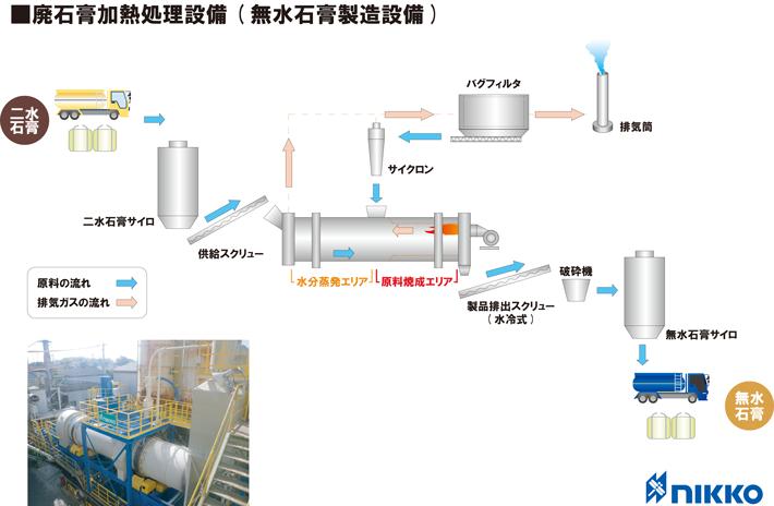 廃石膏加熱処理設備(無水石膏製造設備)