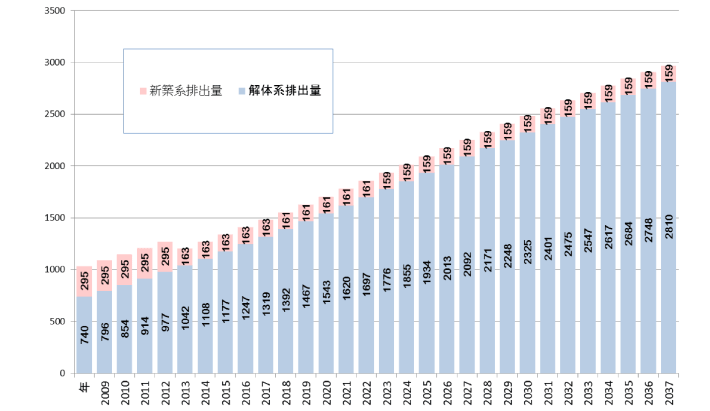 石膏排出量の年次推移(予想)表